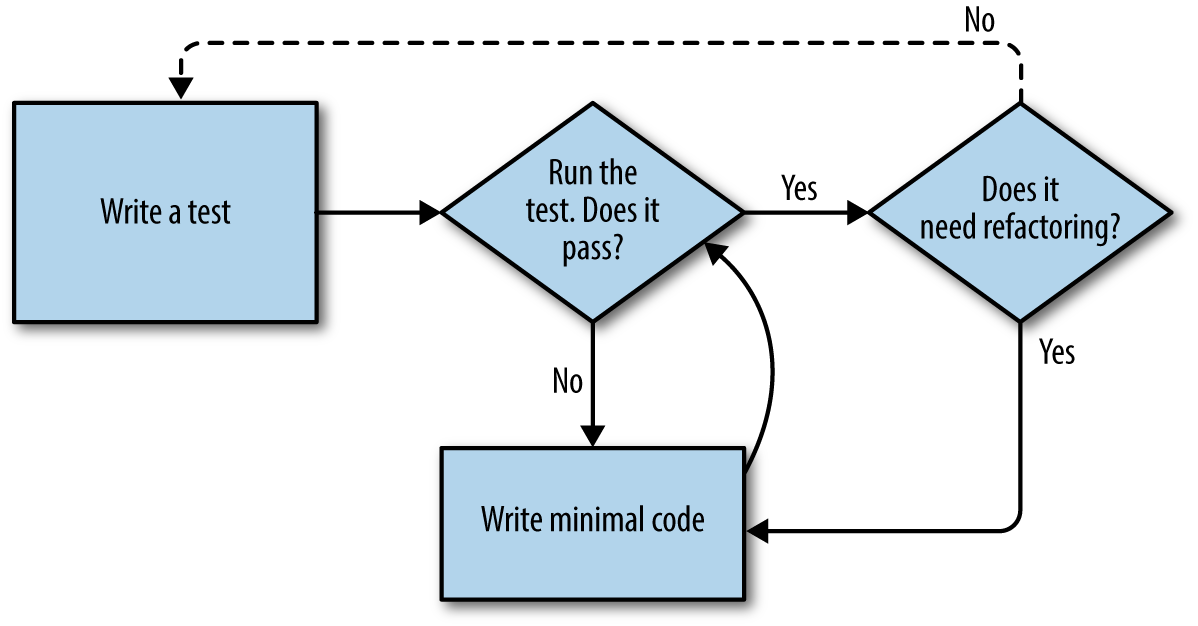 Overall TDD process